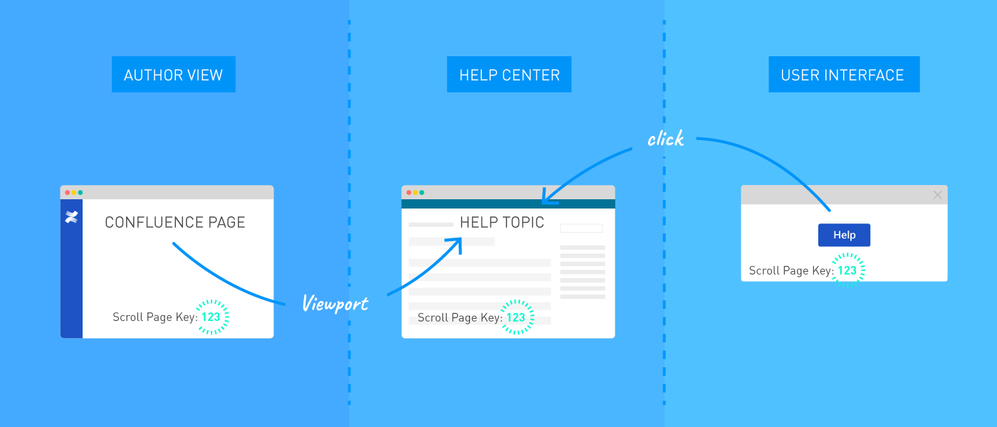 Help content is authored in Confluence, published to a help center using Scroll Viewport, and made available directly from the product UI