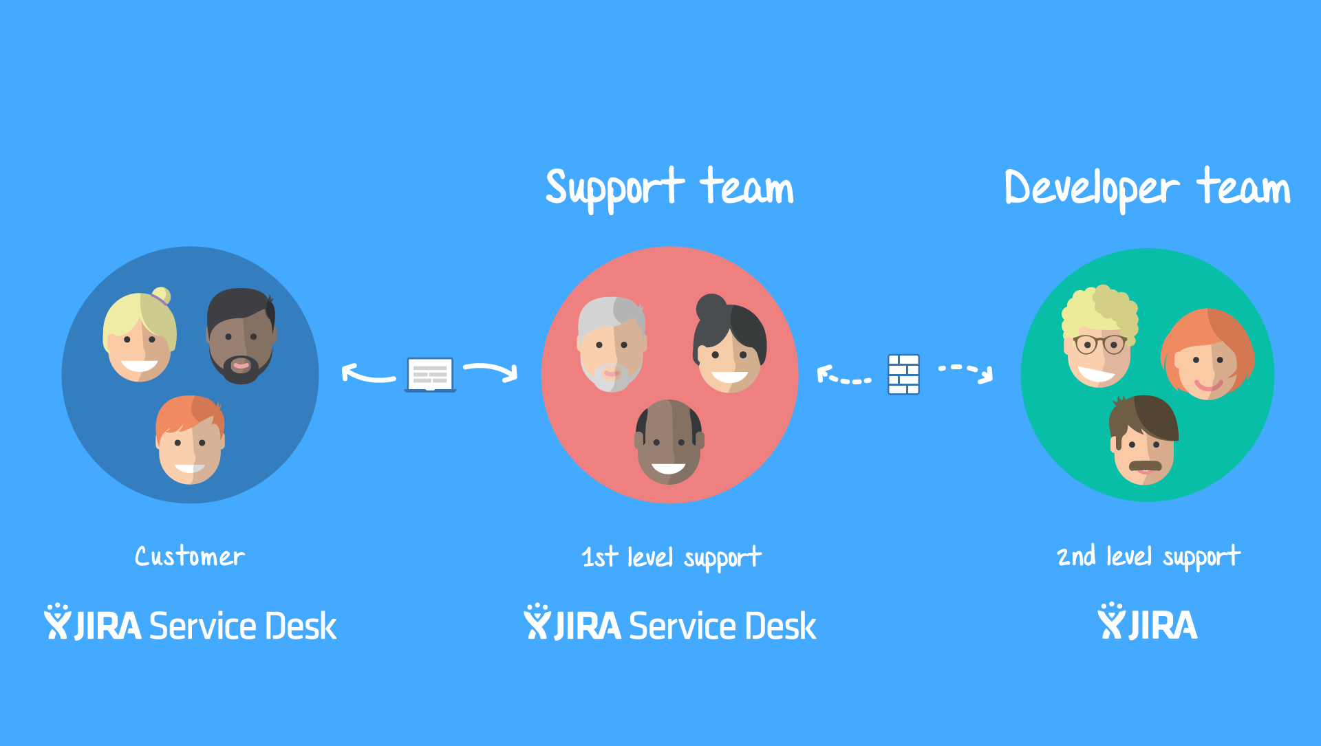 Typical support structure with JIRA Service Desk and JIRA