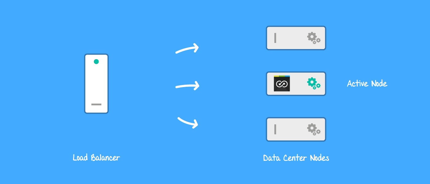 Backbone Data Center runs on one active node