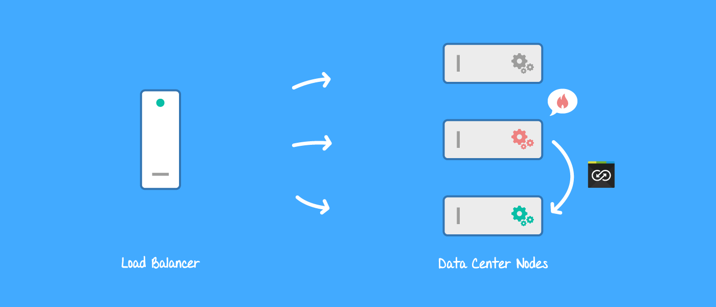 Backbone Data Center transfers tasks to another node in case of problems