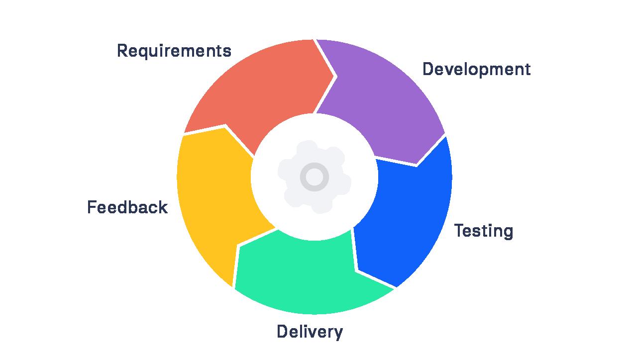 Agile Basics rock the docs | agile documentation process | k15t